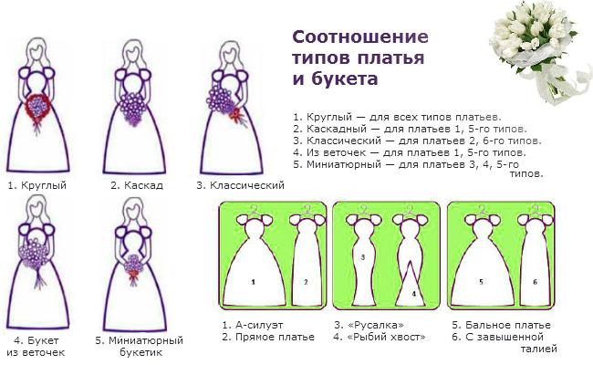 Соотношение типов платья и свадебного букета
