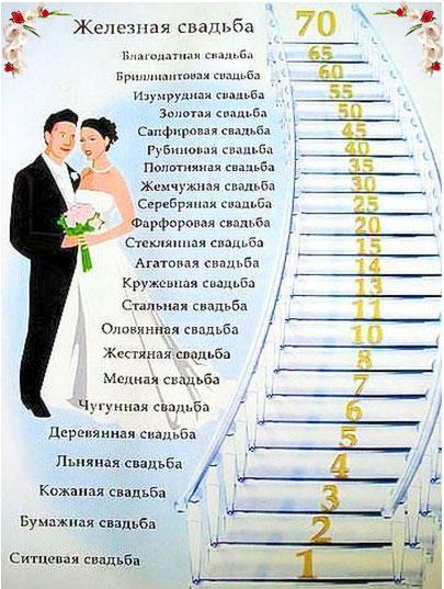 Названия годовщин свадеб и молодые