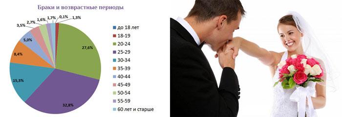 Молодожены и статистика браки и возрастные периоды