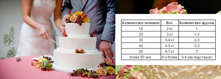 Торт и таблица для расчета веса торта на разное число гостей