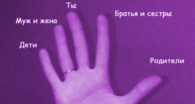 Символика пальцев: родители, братья, ты, супруги, дети