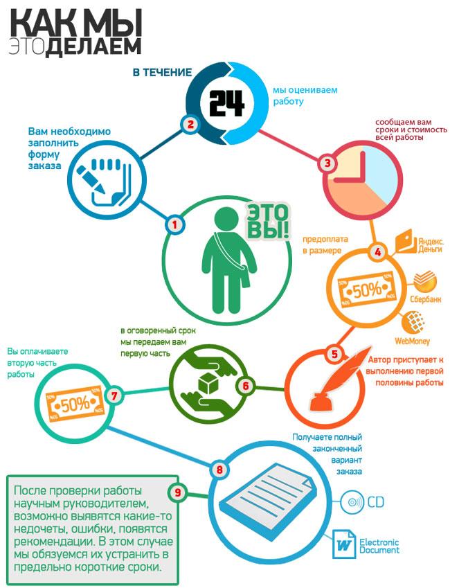 Производим инфографику на заказ