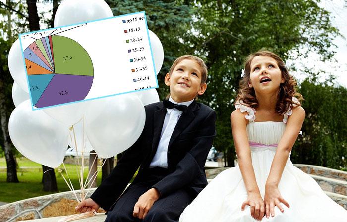 Юные молодожены и статистика браков